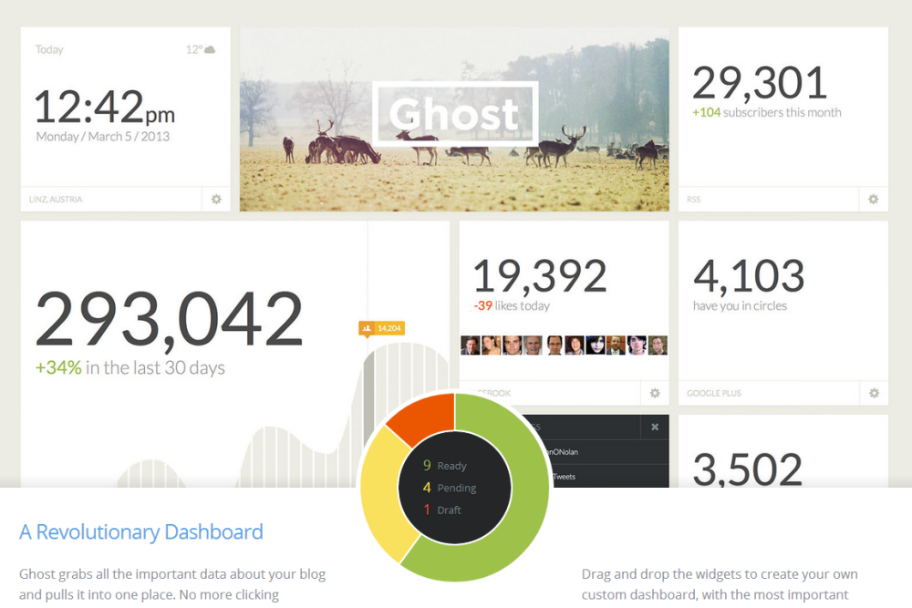a better dashboard for ghost | Web-Designer Arsenal