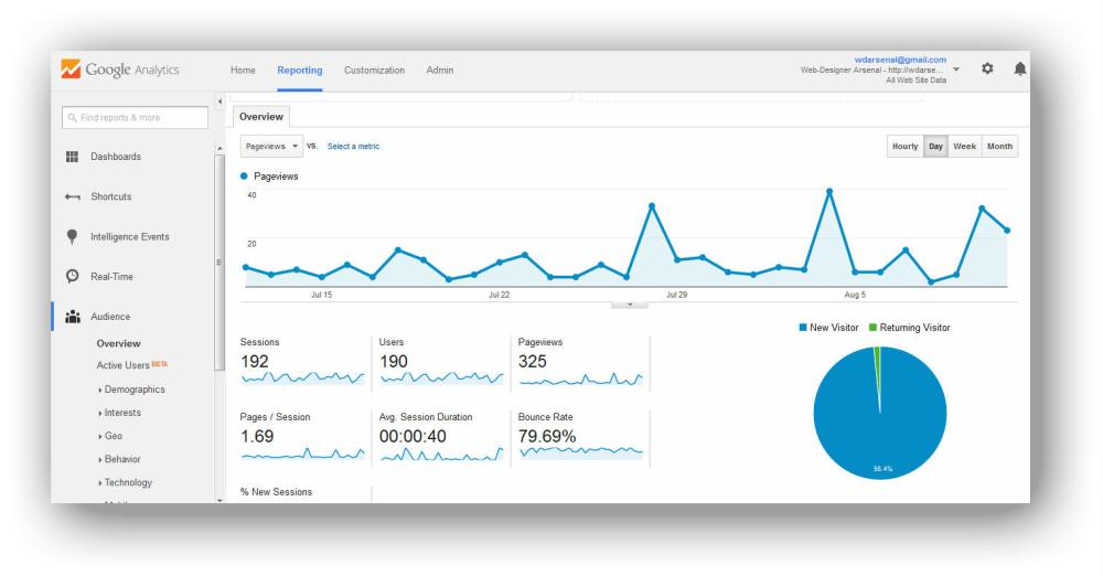 google analytics | How to add google analytics to a wordpress.com blog